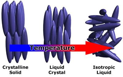BRG - Introduction to Liquid Crystals